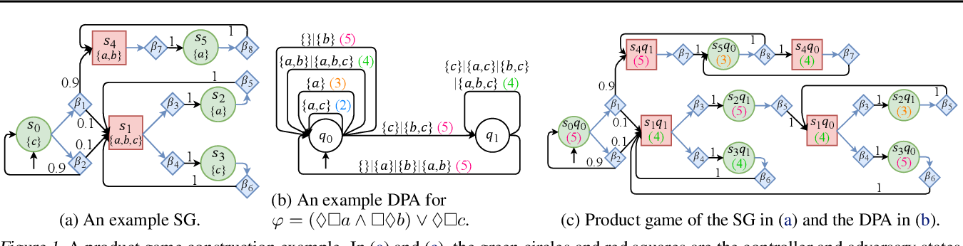 Figure 1 for Learning Optimal Strategies for Temporal Tasks in Stochastic Games