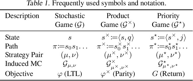 Figure 2 for Learning Optimal Strategies for Temporal Tasks in Stochastic Games