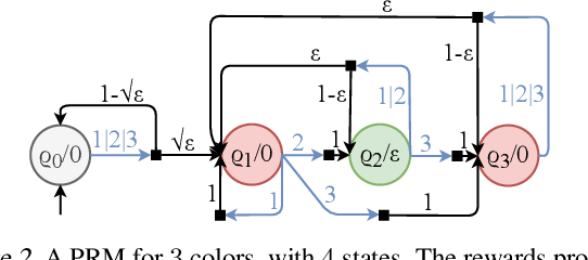 Figure 3 for Learning Optimal Strategies for Temporal Tasks in Stochastic Games