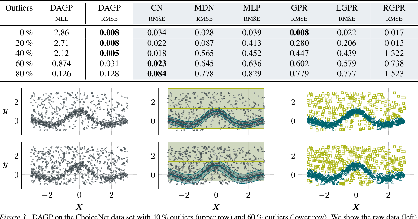 Figure 4 for Multimodal Deep Gaussian Processes