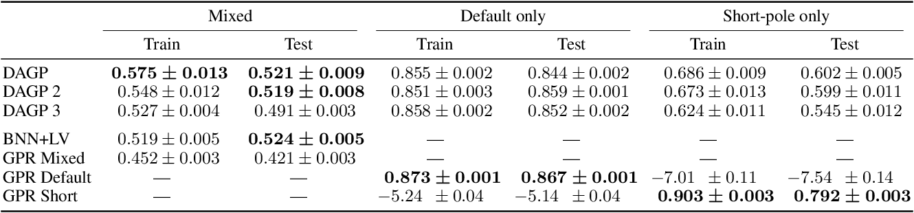 Figure 3 for Multimodal Deep Gaussian Processes