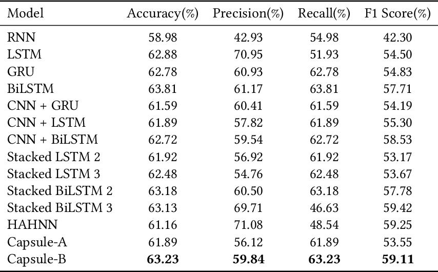 Figure 4 for Sentiment Analysis for Sinhala Language using Deep Learning Techniques