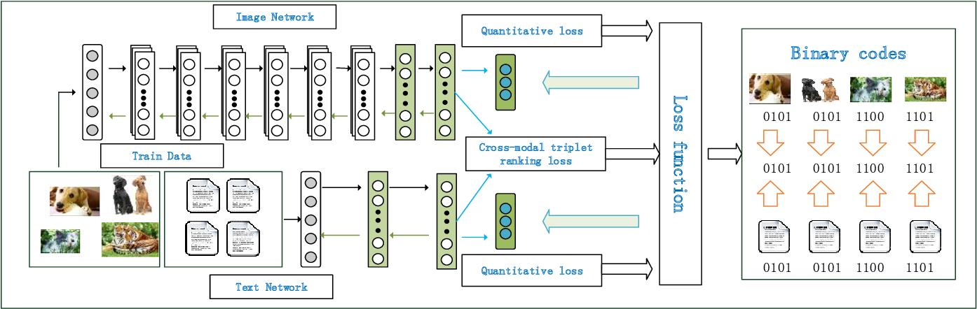 Figure 1 for Ranking-based Deep Cross-modal Hashing