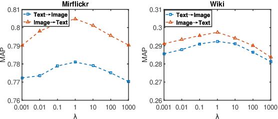Figure 3 for Ranking-based Deep Cross-modal Hashing