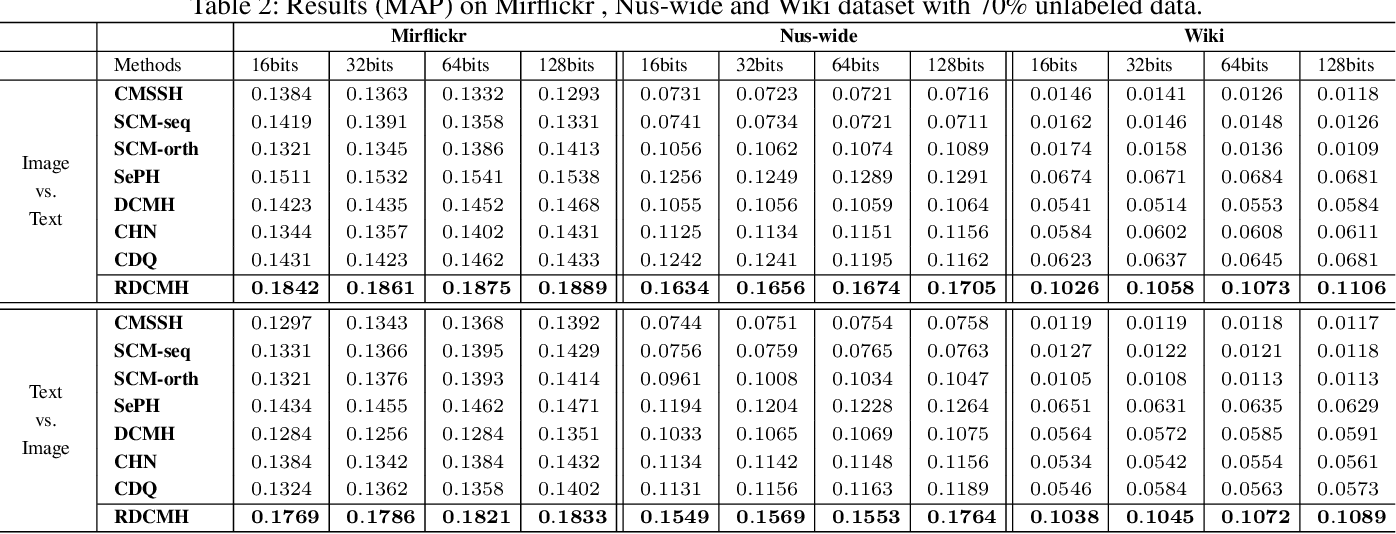 Figure 4 for Ranking-based Deep Cross-modal Hashing