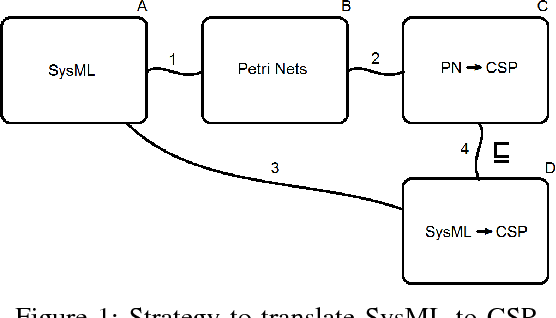Figure 1: Strategy to translate SysML to CSP.