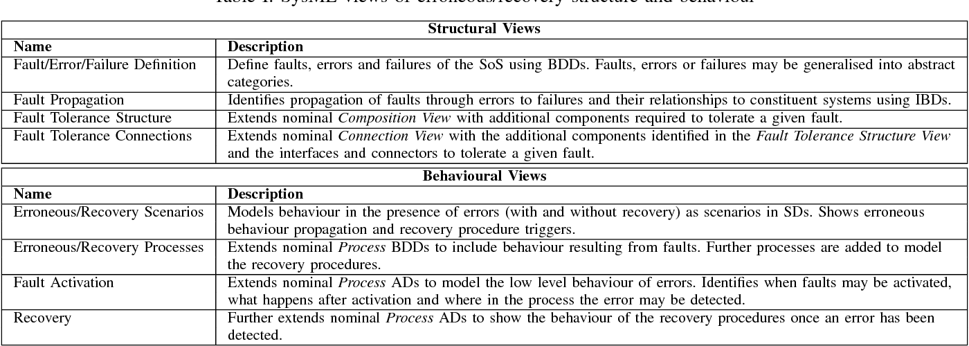 Table I: SysML views of erroneous/recovery structure and behaviour