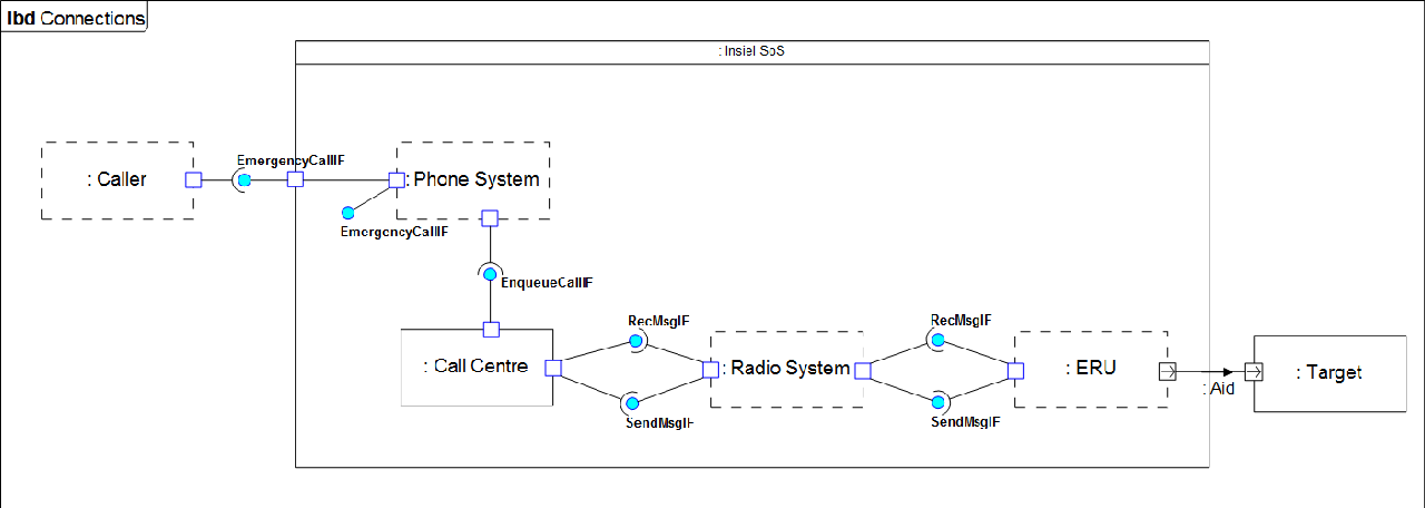 Figure 2: Connections View for the Insiel SoS