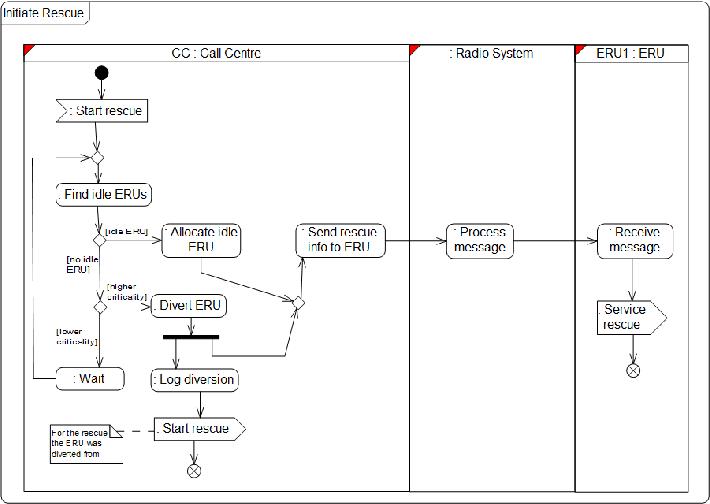 Figure 3: Processes View for the Initiate Rescue Process