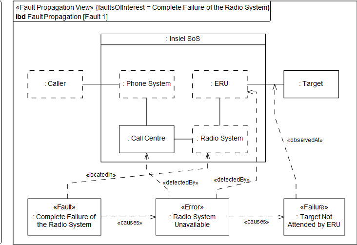 Figure 4: Fault Propagation View for the Radio System failure