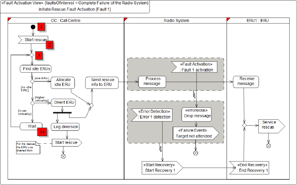 Figure 5: Fault Activation View for the Radio System failure