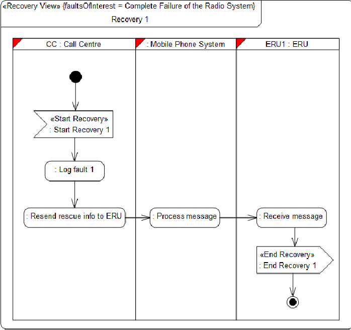 Figure 6: Recovery View for the Radio System failure