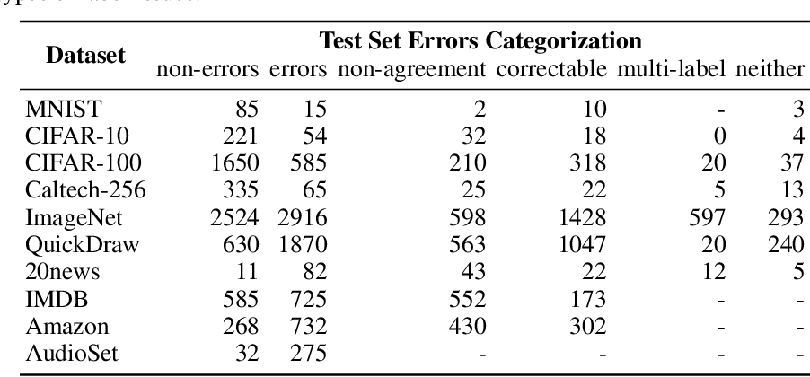 Figure 3 for Pervasive Label Errors in Test Sets Destabilize Machine Learning Benchmarks