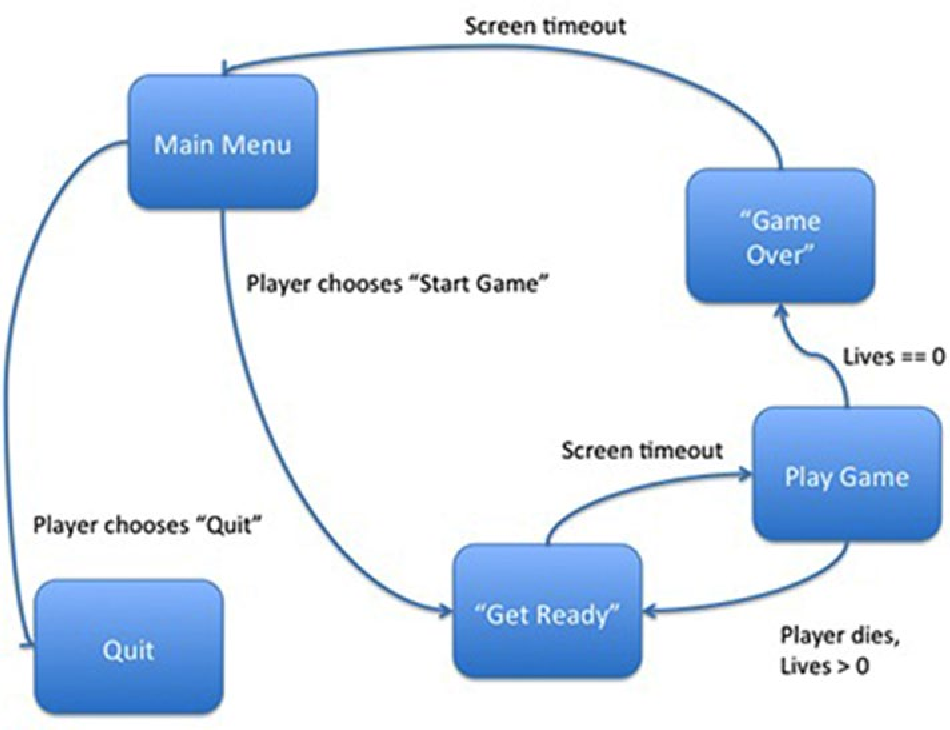 Figure 16 2 From Python Pygame And Raspberry Pi Game Development Semantic Scholar