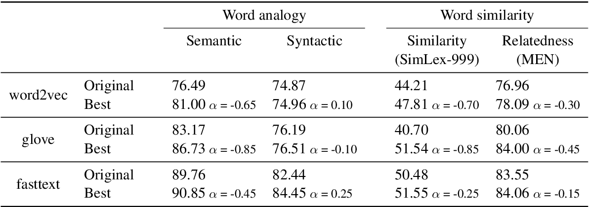 Figure 1 for Uncovering divergent linguistic information in word embeddings with lessons for intrinsic and extrinsic evaluation