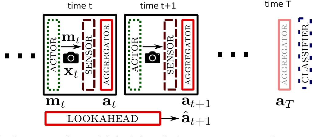 Figure 1 for Look-ahead before you leap: end-to-end active recognition by forecasting the effect of motion