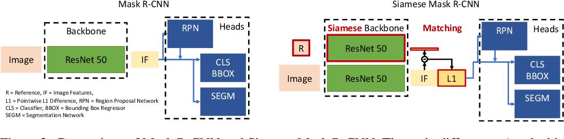 Figure 3 for One-Shot Instance Segmentation