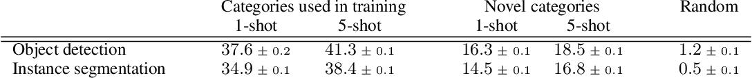 Figure 2 for One-Shot Instance Segmentation