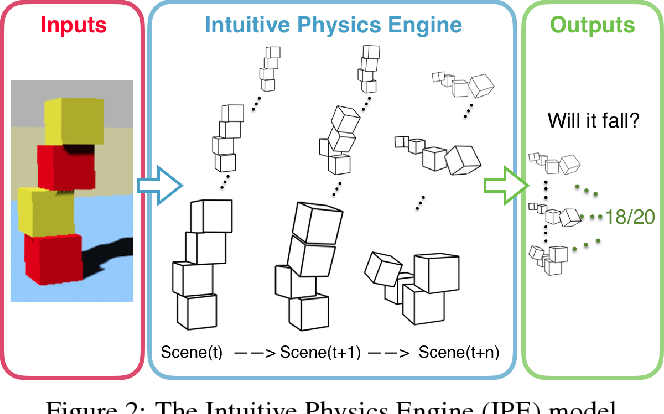 Figure 3 for A Comparative Evaluation of Approximate Probabilistic Simulation and Deep Neural Networks as Accounts of Human Physical Scene Understanding