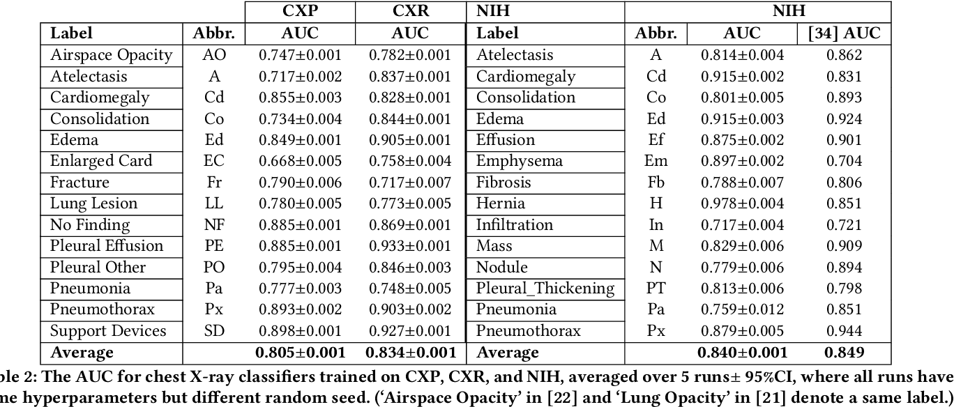 Figure 3 for CheXclusion: Fairness gaps in deep chest X-ray classifiers