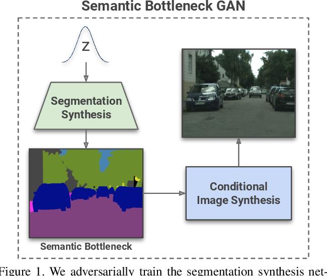 Figure 1 for Semantic Bottleneck Scene Generation