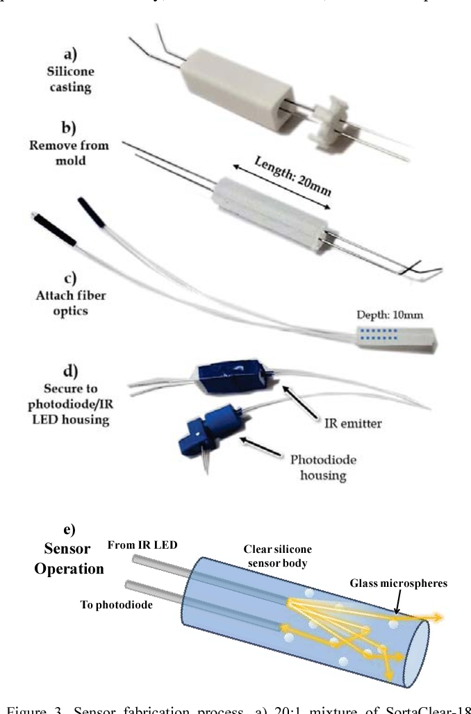 Figure 3 from Optical Sensing and Control Methods for Soft