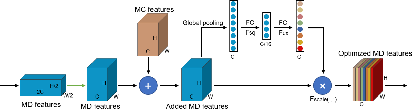 Figure 3 for FPCNet: Fast Pavement Crack Detection Network Based on Encoder-Decoder Architecture