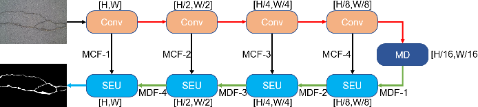 Figure 4 for FPCNet: Fast Pavement Crack Detection Network Based on Encoder-Decoder Architecture
