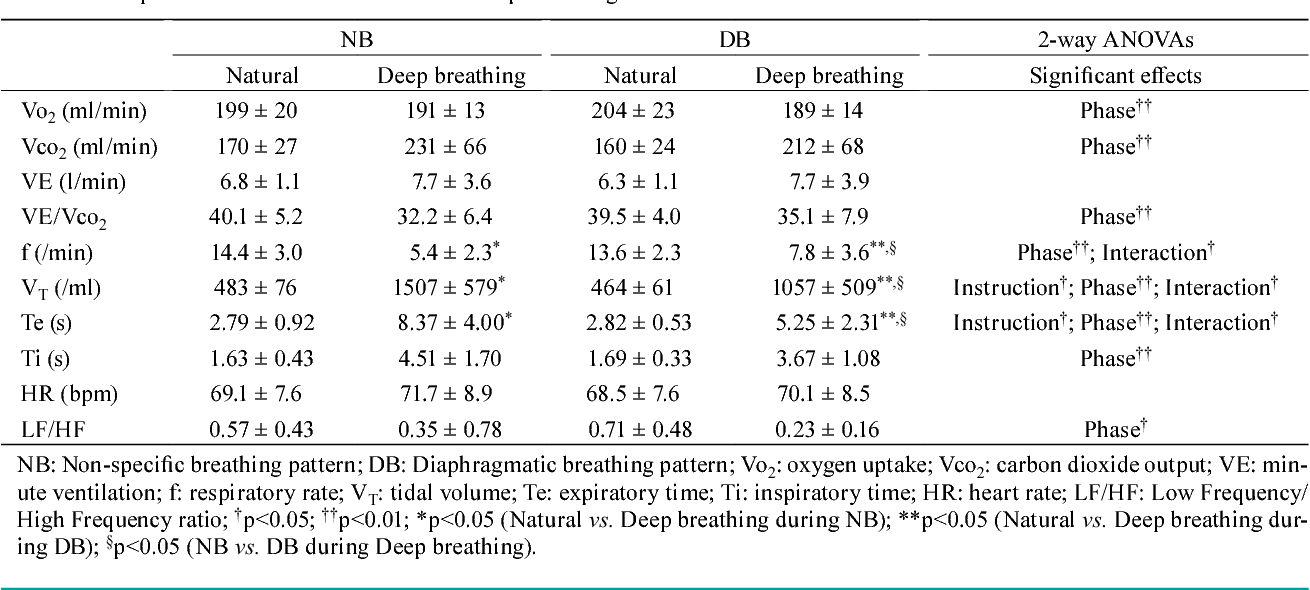 Comparison Of Two Instructions For Deep Breathing Exercise Non