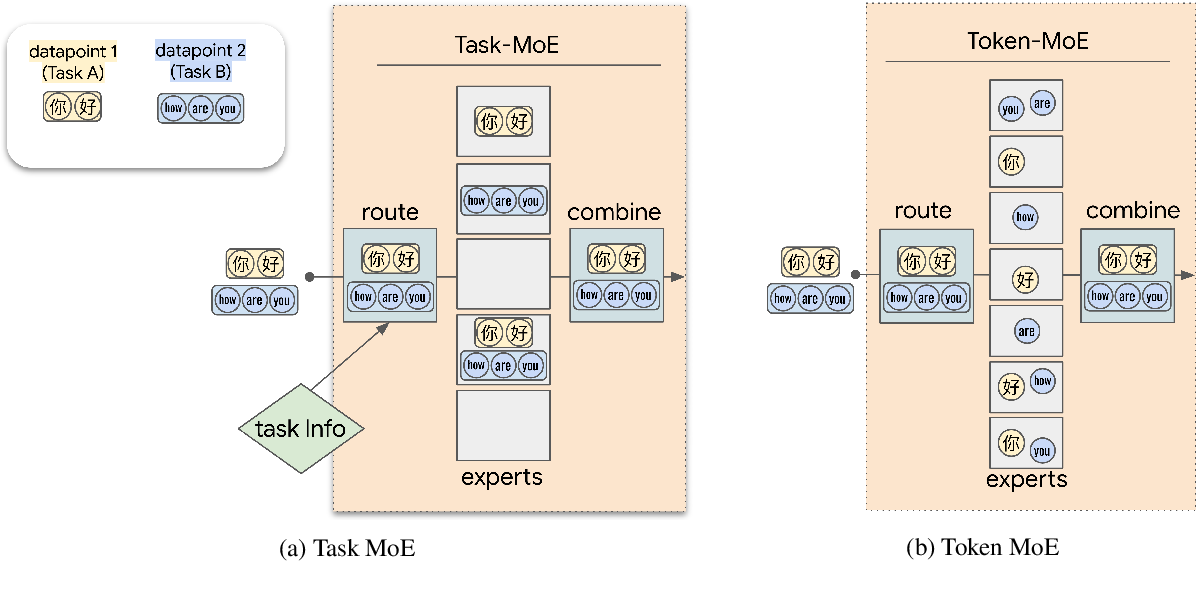Figure 1 for Beyond Distillation: Task-level Mixture-of-Experts for Efficient Inference