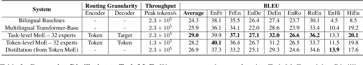 Figure 4 for Beyond Distillation: Task-level Mixture-of-Experts for Efficient Inference