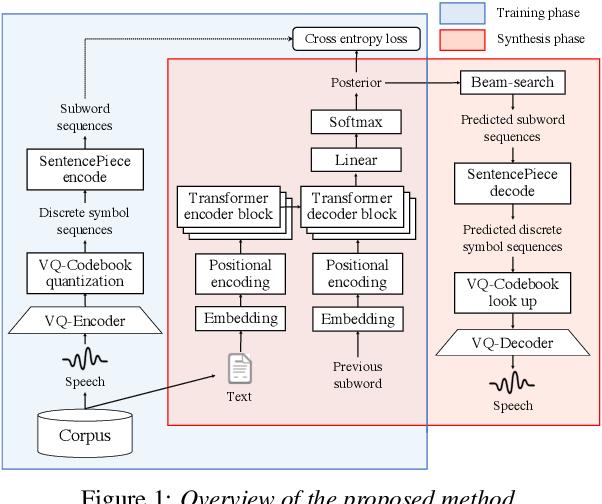 Figure 1 for DiscreTalk: Text-to-Speech as a Machine Translation Problem
