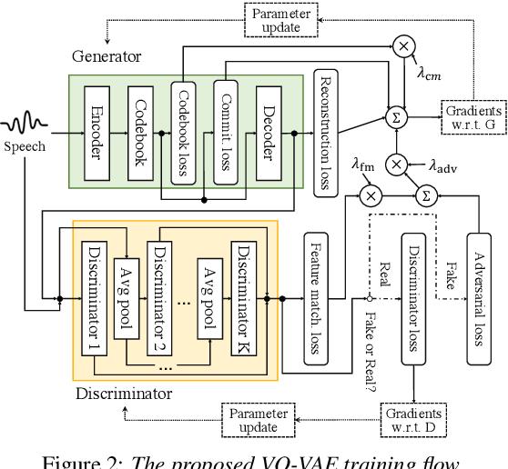 Figure 3 for DiscreTalk: Text-to-Speech as a Machine Translation Problem