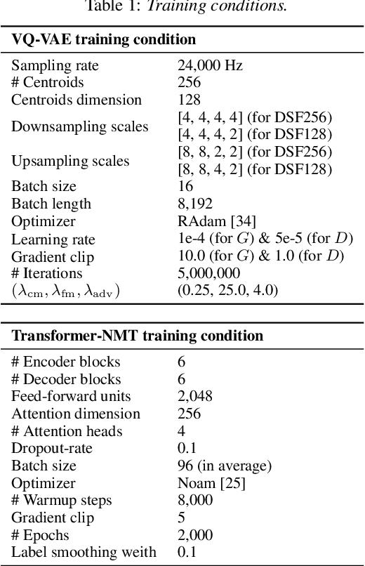 Figure 2 for DiscreTalk: Text-to-Speech as a Machine Translation Problem