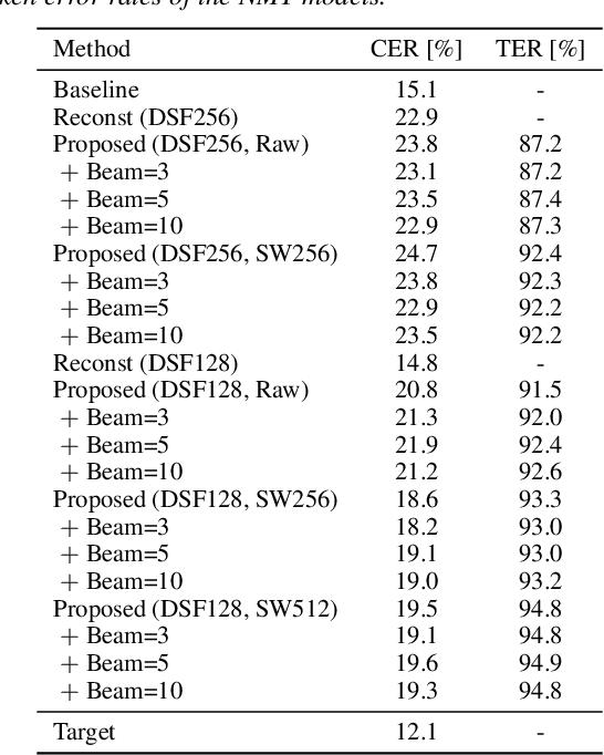 Figure 4 for DiscreTalk: Text-to-Speech as a Machine Translation Problem
