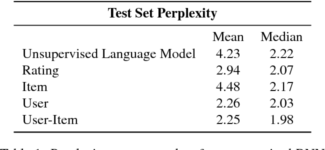 Figure 2 for Generative Concatenative Nets Jointly Learn to Write and Classify Reviews