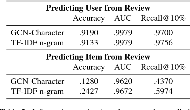 Figure 4 for Generative Concatenative Nets Jointly Learn to Write and Classify Reviews