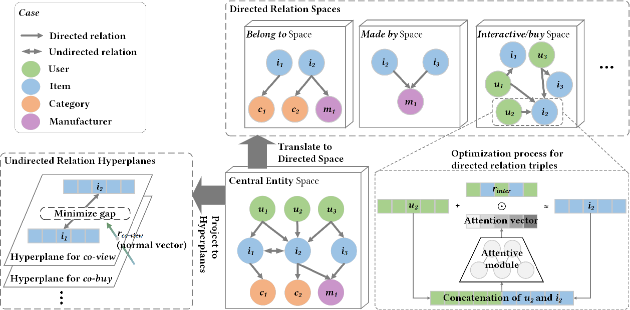 Figure 3 for UGRec: Modeling Directed and Undirected Relations for Recommendation