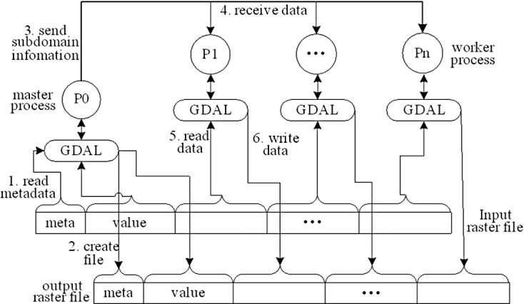 Figure 2 from How to Apply the Geospatial Data Abstraction Library