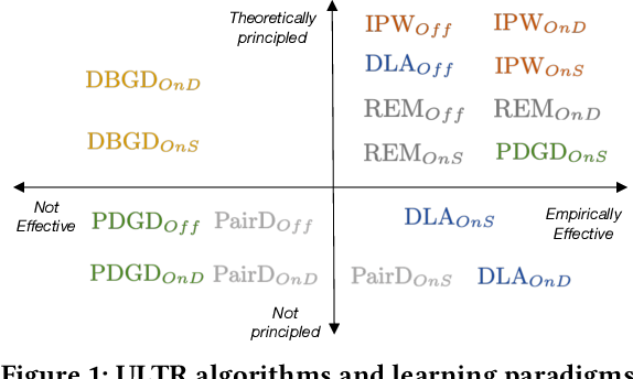 Figure 2 for Unbiased Learning to Rank: Online or Offline?