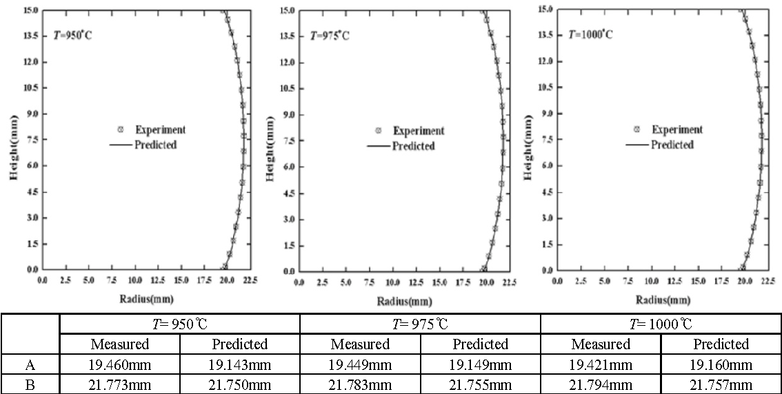 Figure 7 from Prediction of flow stress of metallic material