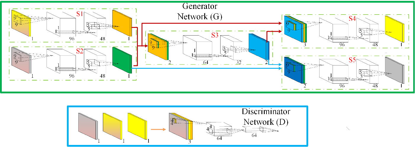 Figure 1 for Simultaneously Color-Depth Super-Resolution with Conditional Generative Adversarial Network