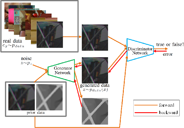 Figure 3 for Simultaneously Color-Depth Super-Resolution with Conditional Generative Adversarial Network