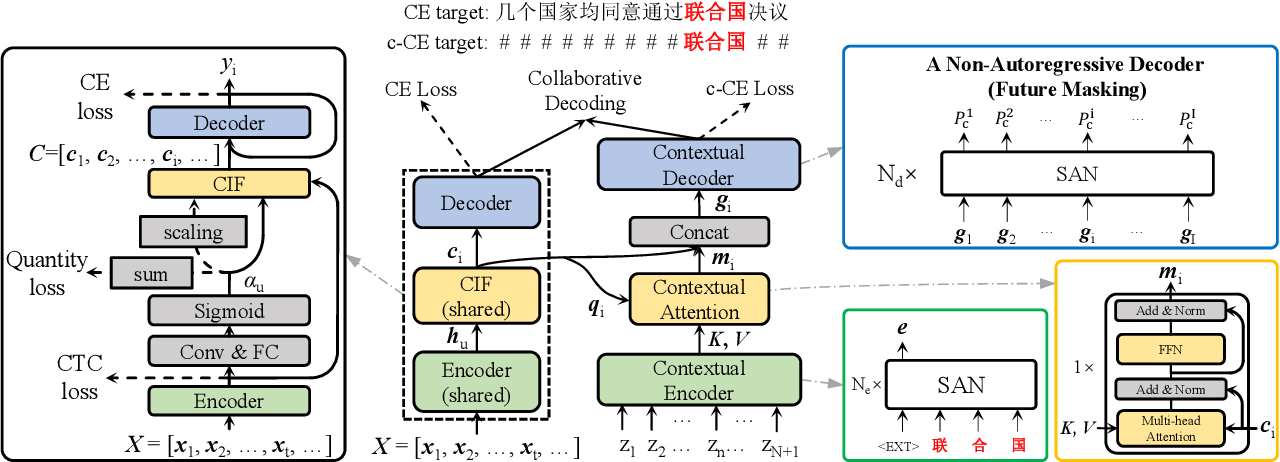 Figure 1 for cif-based collaborative decoding for end-to-end contextual speech recognition