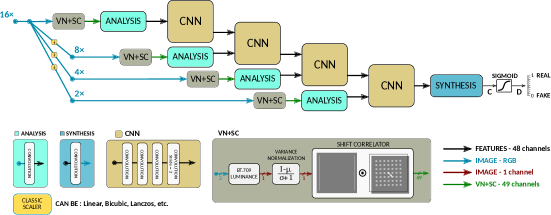 Figure 3 for MGBPv2: Scaling Up Multi-Grid Back-Projection Networks
