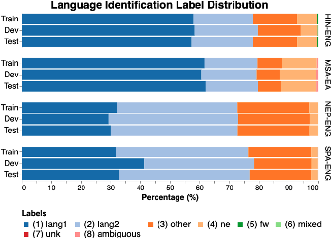 Figure 2 for LinCE: A Centralized Benchmark for Linguistic Code-switching Evaluation
