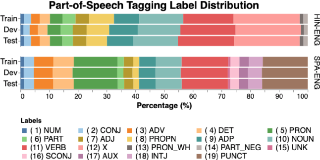 Figure 4 for LinCE: A Centralized Benchmark for Linguistic Code-switching Evaluation