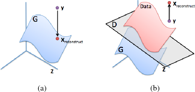 PDF] Semantic Image Inpainting with Perceptual and Contextual Losses