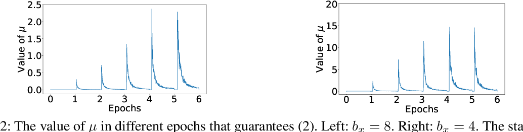 Figure 3 for Exploring Fast Algorithms for Composite Optimization with Serial and Asynchronous Realizations
