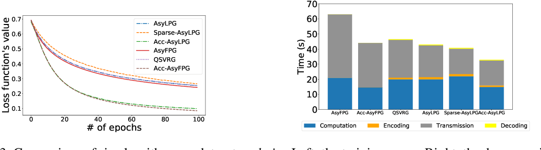 Figure 4 for Exploring Fast Algorithms for Composite Optimization with Serial and Asynchronous Realizations